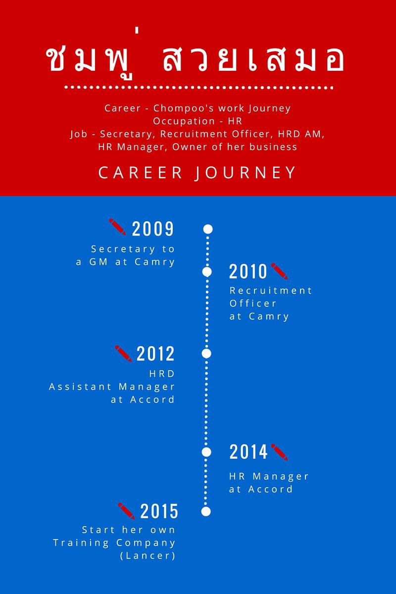 Chompoo-career-journey