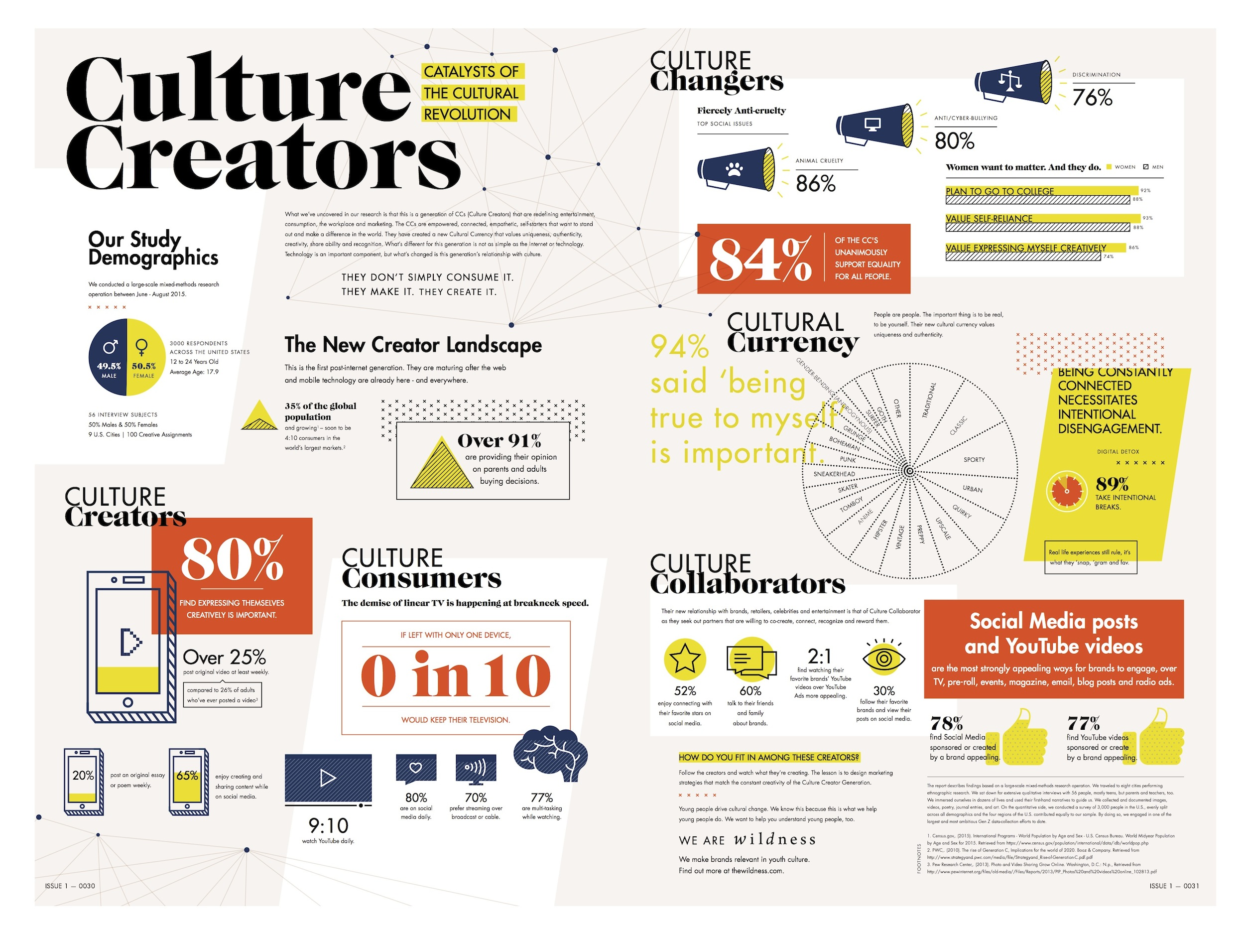 Culture-Creators-Infographic-Wildness