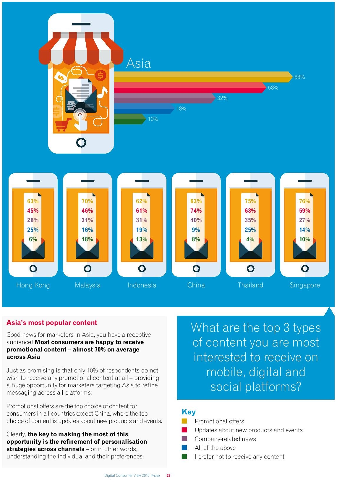 Digital Consumer View 2015 (Asia)-page-024