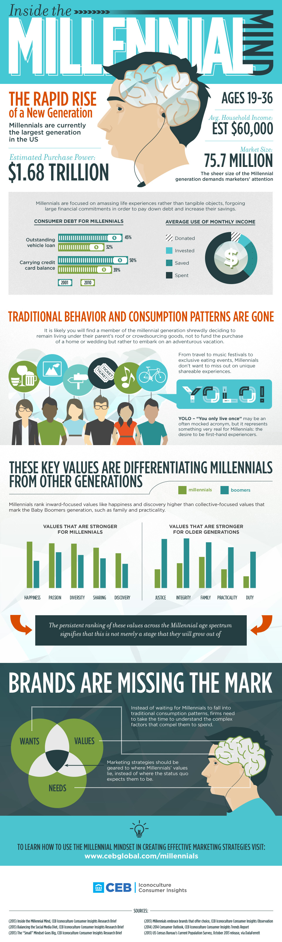 FINAL-small-infographic-inside-the-millenial-mind