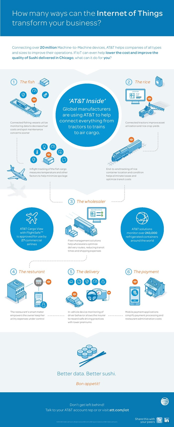 IoT-m2m-Infographic-page-001