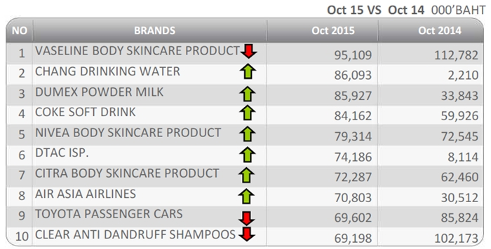 Nielsen-Month-brand