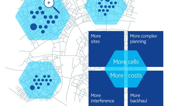 โนเกีย เน็ตเวิร์คส์ เปิดตัวสมอลเซลล์ ความเร็วสูงสุด 1 Gbps รายแรกของโลก พร้อมส่งบริการและฟีเจอร์ใหม่ๆ