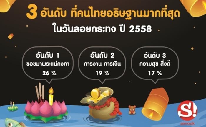 """Sanook! เผยคนไทยแห่ """"ขอขมาพระแม่คงคา"""" สูงอันดับ 1"""