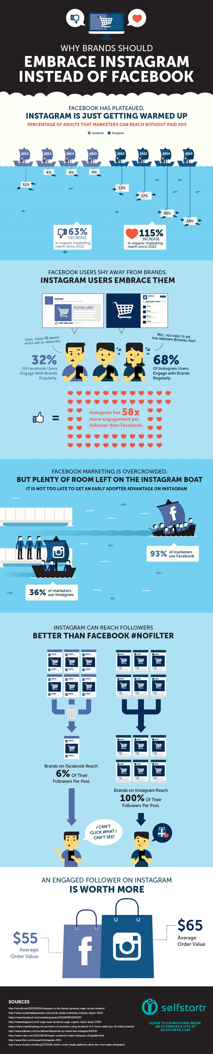 Why-Brands-Should-Embrace-Instagram-Instead-of-Facebook-INFOGRAPHIC-by-selfstartr-700
