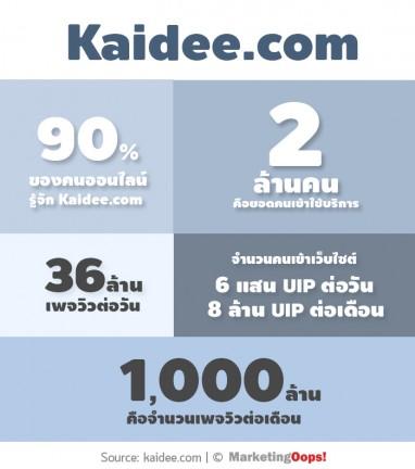 kaidee