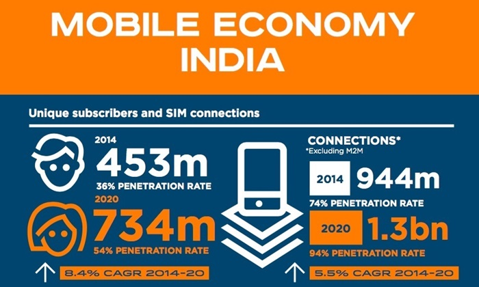mobile-smartphone-penetration-india