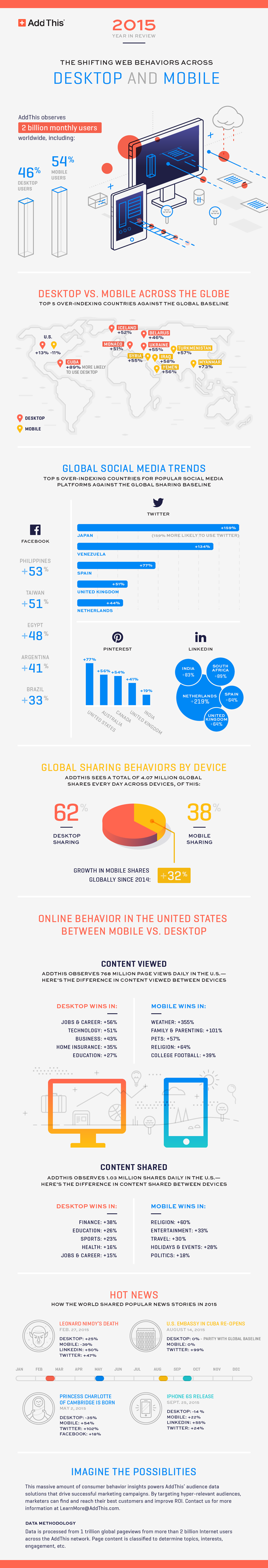 AddThis-2015-EOY-Infographic-700