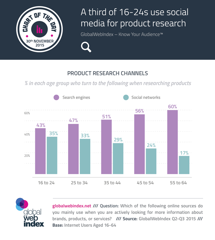 COTD-Charts-A-third-of-16-24s-use-social-media-for-product-research-700