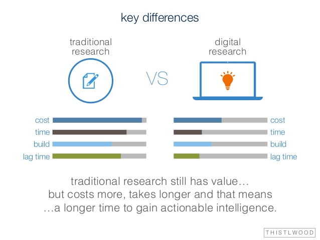 agile-digital-research-a-revolution-in-research-7-638