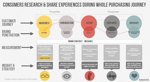 consumer-research-and-share-experiences-during-the-whole-purchasing-journey