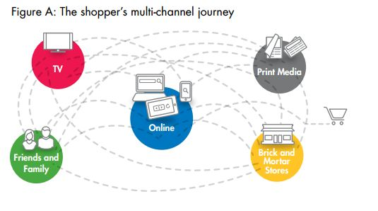 muti-channel-journey