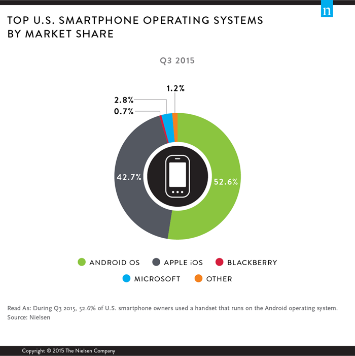 top-us-smartphone-operating-systems-by-market-share-9490-top-digital-2015-wirepost-d1