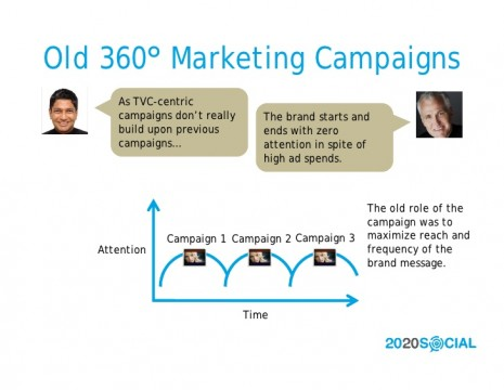 2020-social-360-degree-marketing-redux-3-728