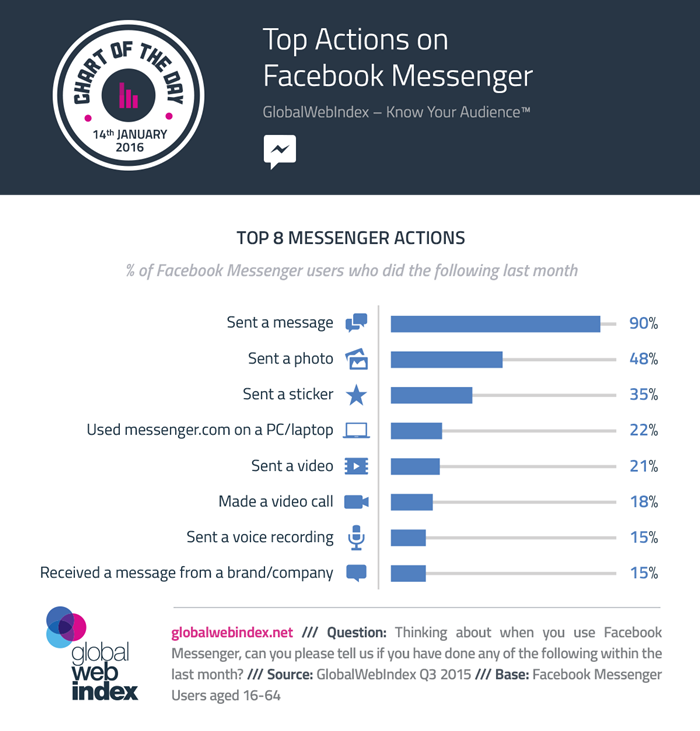 700-COTD-Charts-14-Jan-2016-Top-Actions-on-Facebook-Messenger-- (1)