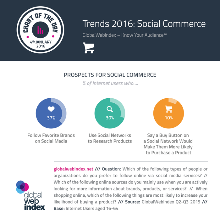 COTD-Charts-4-Jan-2016-Trends-2016--Social-Commerce-700