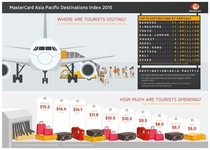 MasterCard_APDI_Infographic-700