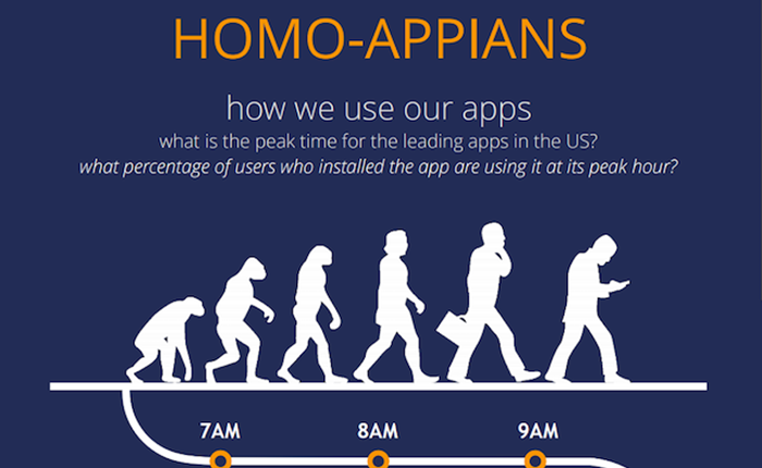 ใน 1 วัน ชาวแอนดรอยด์ ใช้แอพฯ ไหนบ้าง?