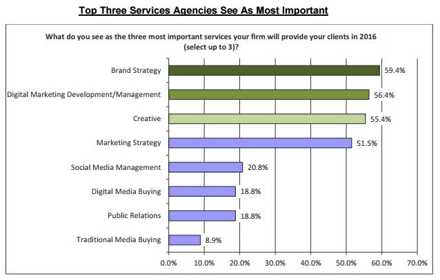 Top 3 agencies
