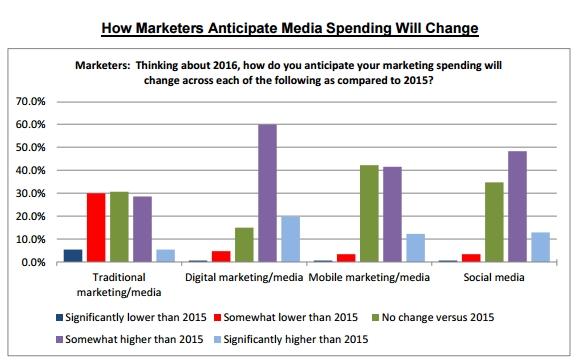 brand-media spending