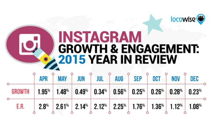 ผลสำรวจการเติบโต และ Engagement ของ Instagram ในปี 2015