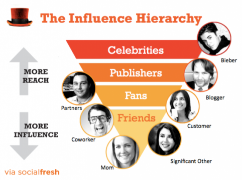 influence-hierarchy-640x478