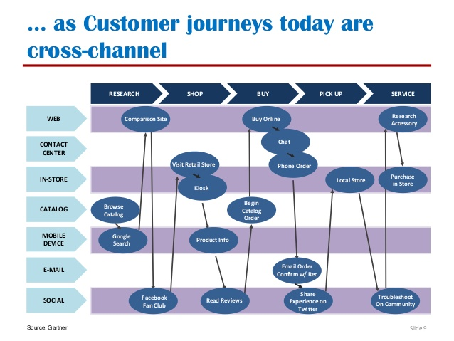 multichannel-customer-journeys-9-638