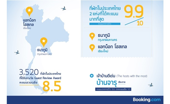 Booking.com ประกาศเกียรติคุณดีเด่นให้โรงแรมและที่พักไทย