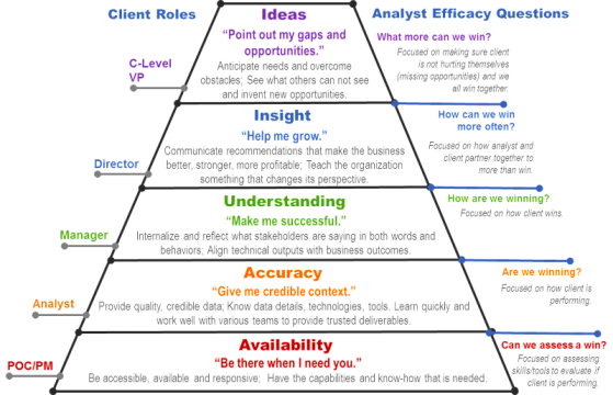 Hierarchy-of-Client-Needs-e1413305217692