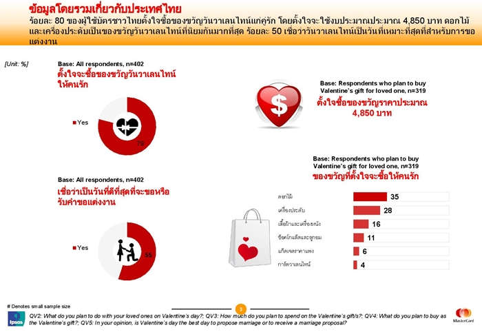 MasterIntelligence H2 2015_Asia Pacific report Valentine s Day_Thai-page-003-700