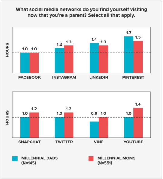 Millennial_Parents_social_sites