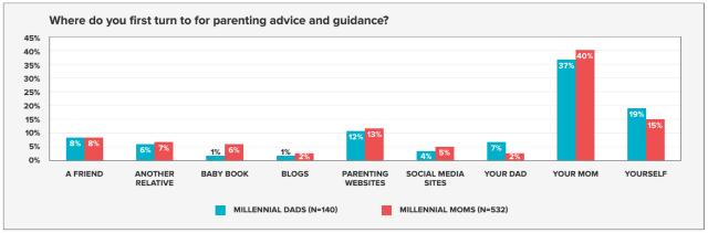 Millennial_parents_advice