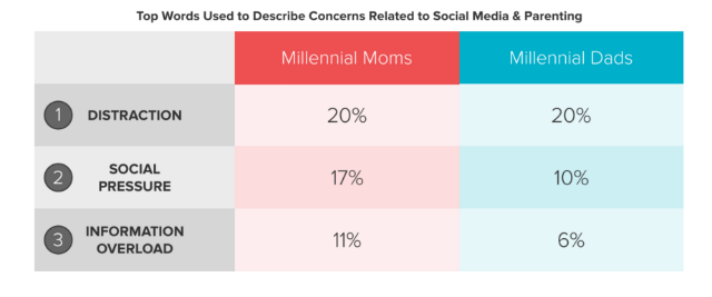 Millial_Parents_Social_Distraction