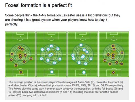 ภาพจาก http://www.bbc.com/sport/football/35553082