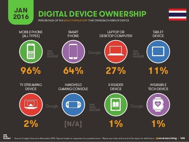 digital-in-2016-436-638