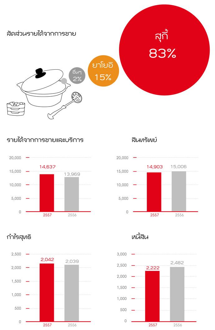 revenue-2014