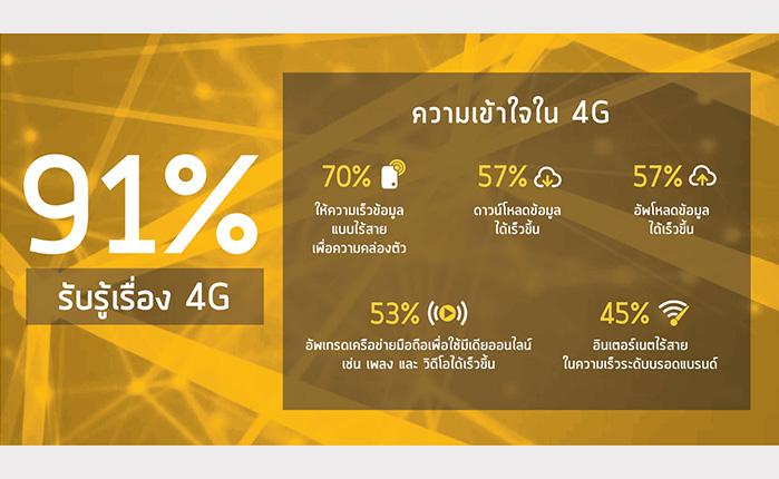 เผยผลวิจัยพฤติกรรมคนไทยพร้อมใช้ 4G รับรู้สูงถึง 91% และ 65% หันมาใช้บริการ 4G แล้ว
