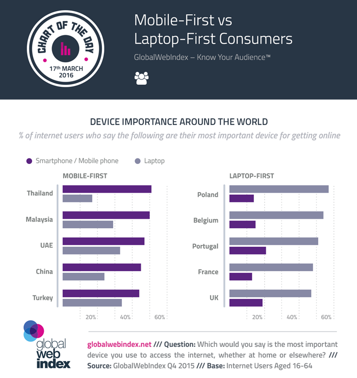 COTD-Charts-17-March-2016-Mobile-First-vs-Laptop-First-Consumers-700