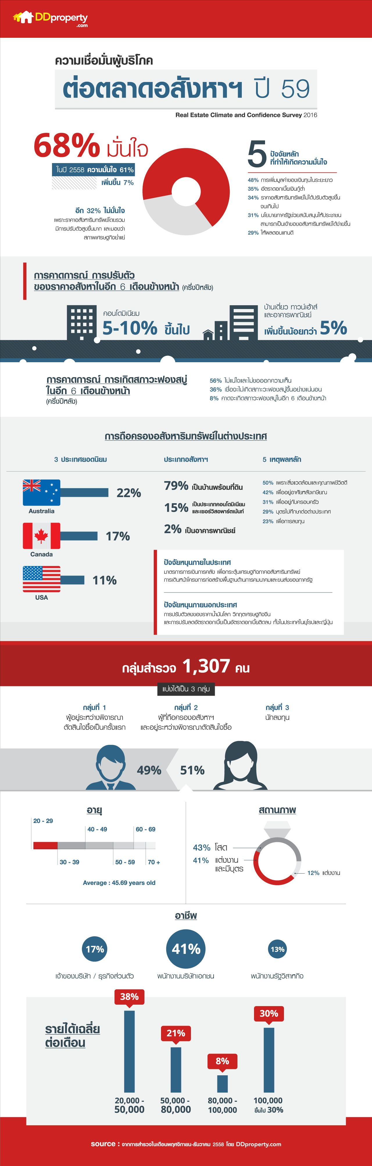 Confidence-Survey-infographic-1