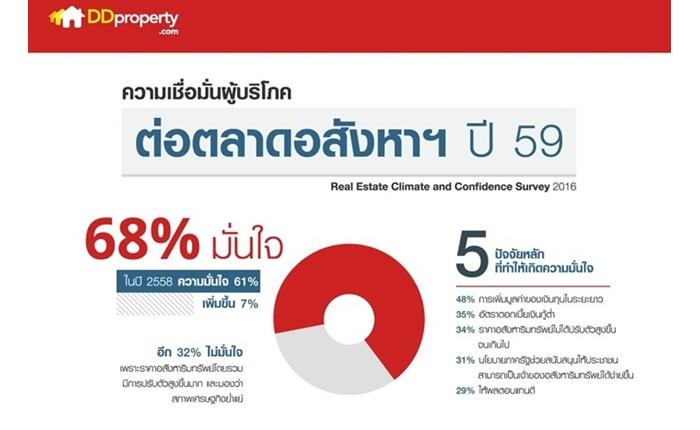 ดีดีพร็อพเพอร์ตี้ เผยความเชื่อมั่นผู้บริโภคไทยปี 59 ฟื้น ย้ำมาตรการภาครัฐกระตุ้นภาคอสังหาได้จริง