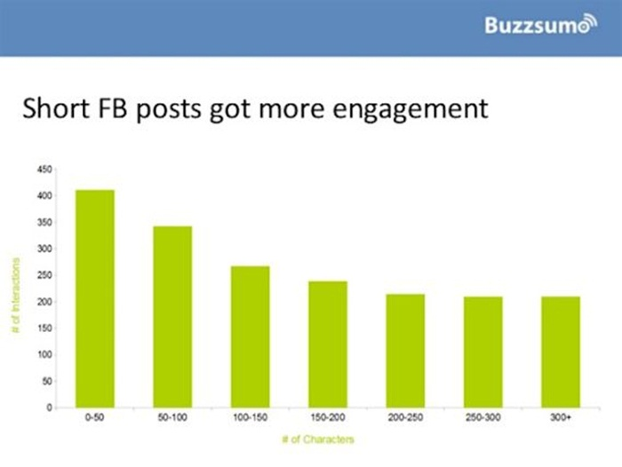 Facebook_Engagement_Chart_2