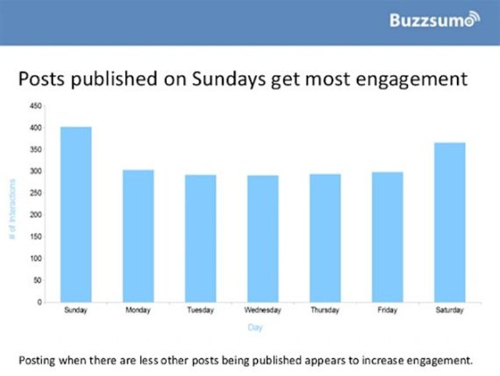 Facebook_Engagement_Chart_5