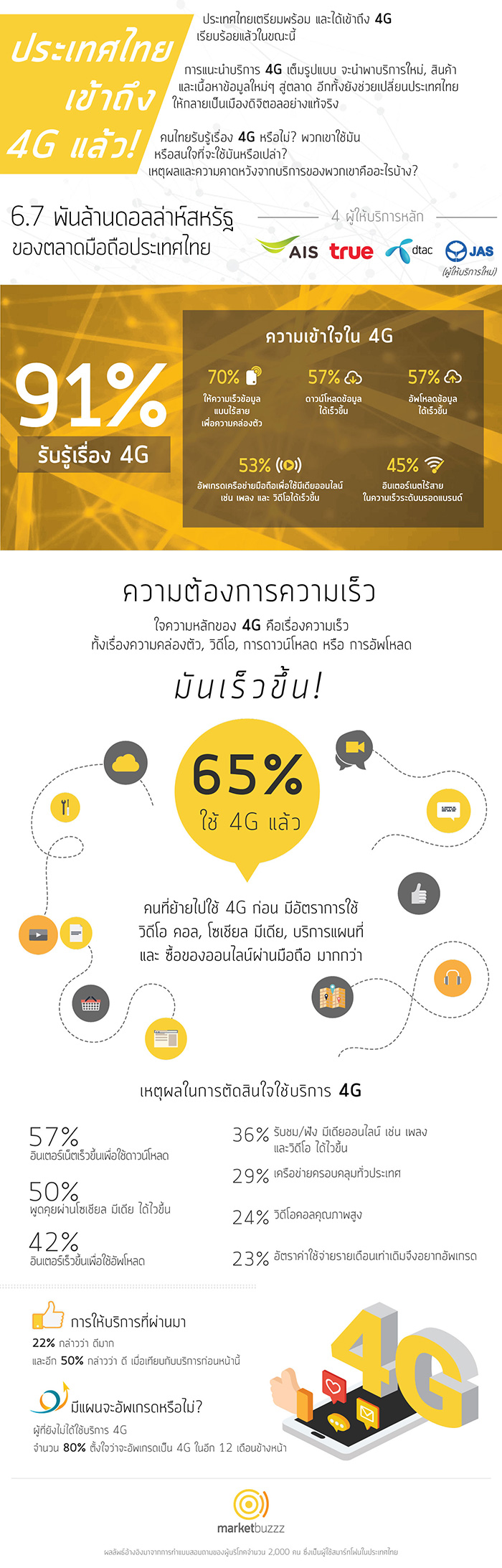 Infographic-4G-by-Marketbuzzz-(TH)