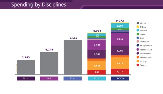 Spending by Disciplines