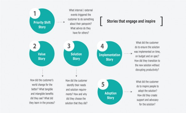 Storytelling-Diagram_Final-Web