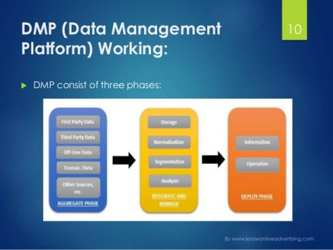 dmp-data-management-platform-10-638