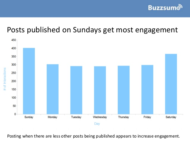 how-to-improve-facebook-engagement-insights-from-1bn-posts-10-638