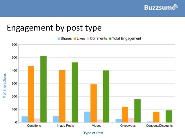 how-to-improve-facebook-engagement-insights-from-1bn-posts-8-638