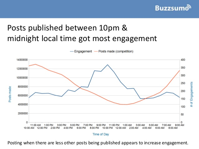 how-to-improve-facebook-engagement-insights-from-1bn-posts-9-638