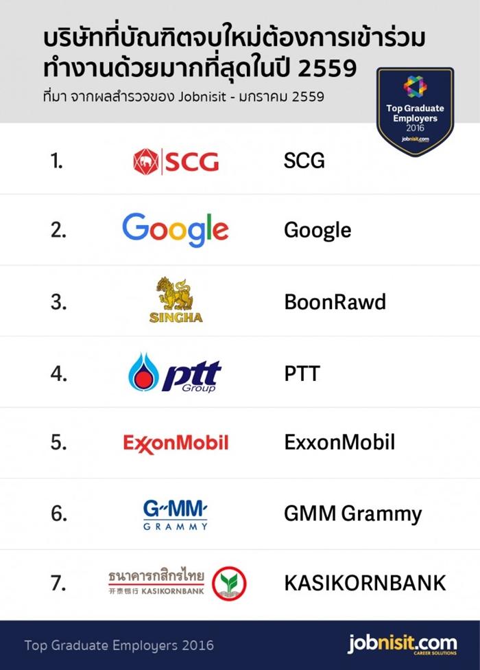 miys_top-companies-thailand-2016-jobnisit-700